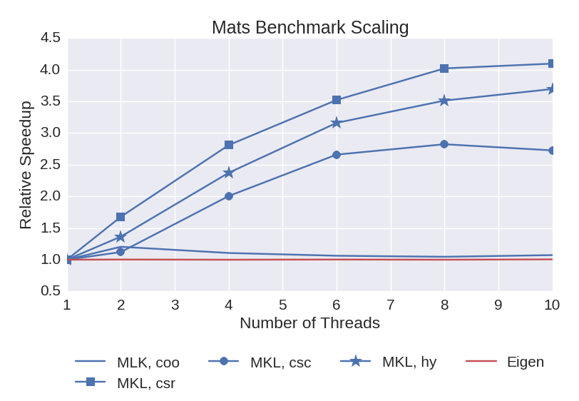 Scaling results of the MATS benchmark.
