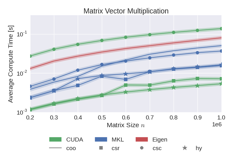 Results of the non-transposed matrix vector multiplication benchmark.