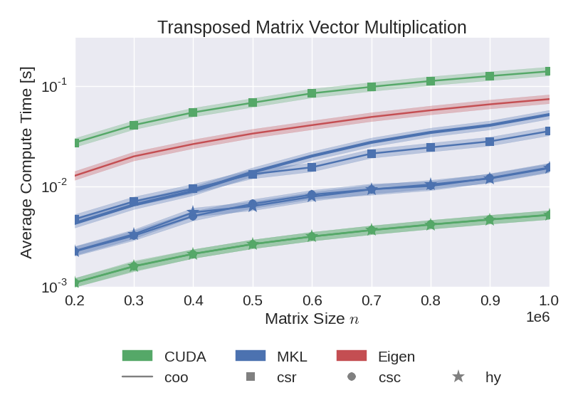 Results of the transposed matrix vector multiplication benchmark.
